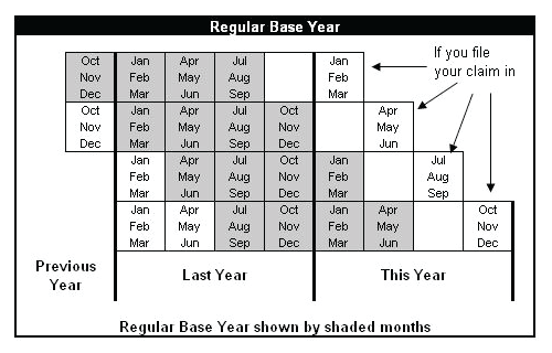Regular Base Period