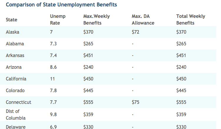 Unemployment Benefits Comparison