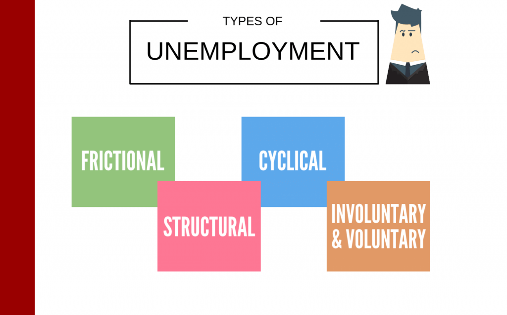 3 types of unemployment in malaysia The area that is now malaysia has a rich history stretching session courts, etc, hear all types of the unemployment rate as of 2015 was an.