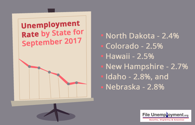 unemployment rate september 2017 US