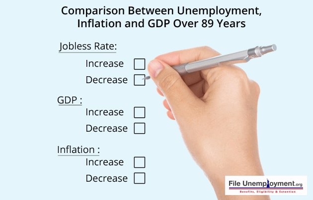 Comparison of Unemployment Rate to Inflation and GDP