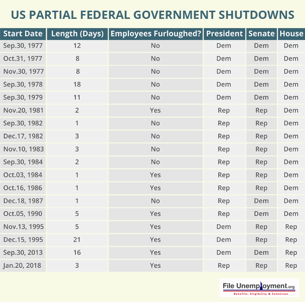 US_Partial_Federal_Government_Shutdowns