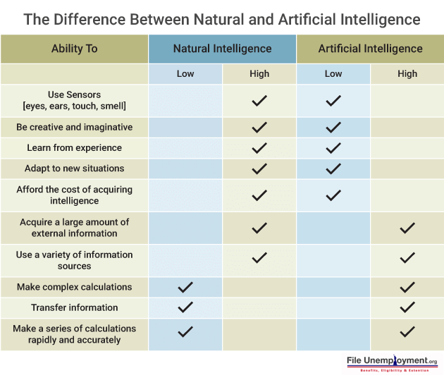 Difference between Natural and Artificial intelligence