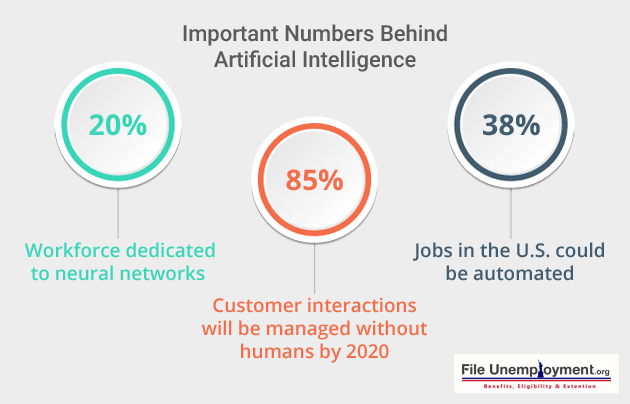 Important Numbers Behind Artificial Intelligence
