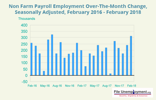Non Farm Payroll Employment Over The Month Change Seasonally Adjusted February 2016 in February 2018