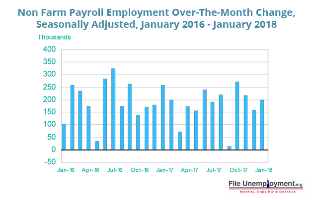 Non farm Payroll Employment Over The Month Change Seasonally Adjusted January 2016 January 2018