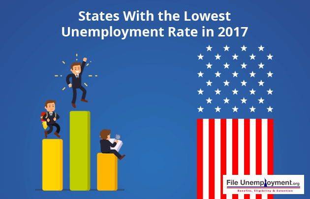 States With the Lowest Unemployment Rate in 2017