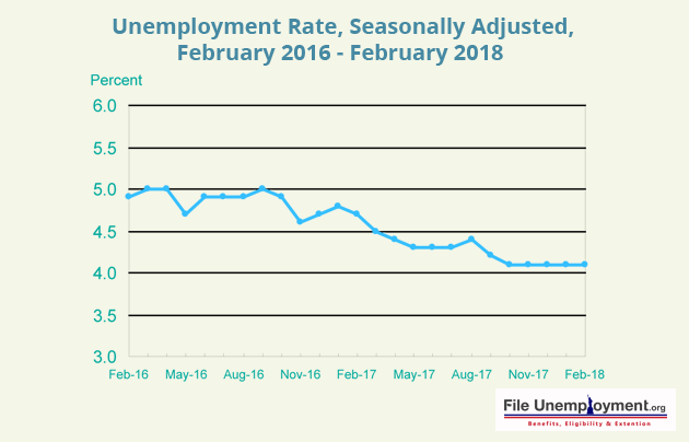 Unemployment Rate Seasonally Adjusted February 2016 February 2018