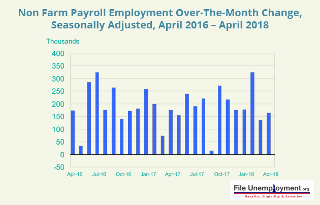 Unemployment Non Farm Apr 18