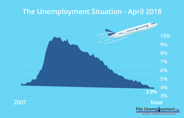 FUN_Unemployment_April18