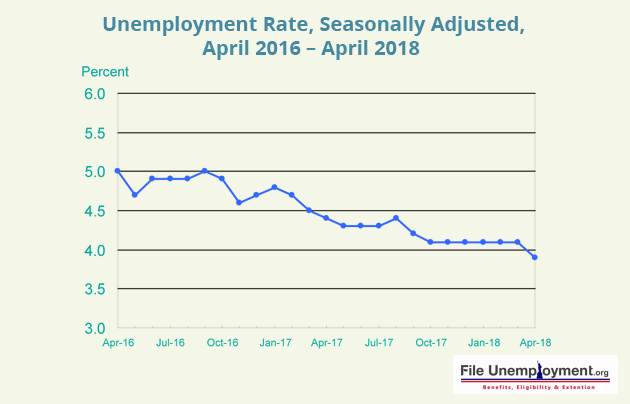 FUN_ Unemployment rate Apr 18