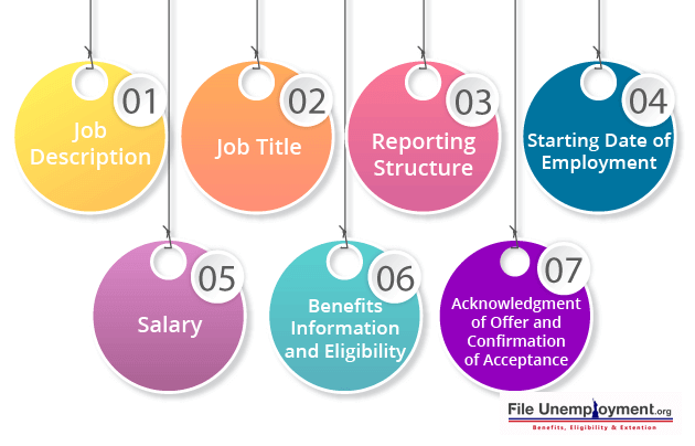 structure of the job offer