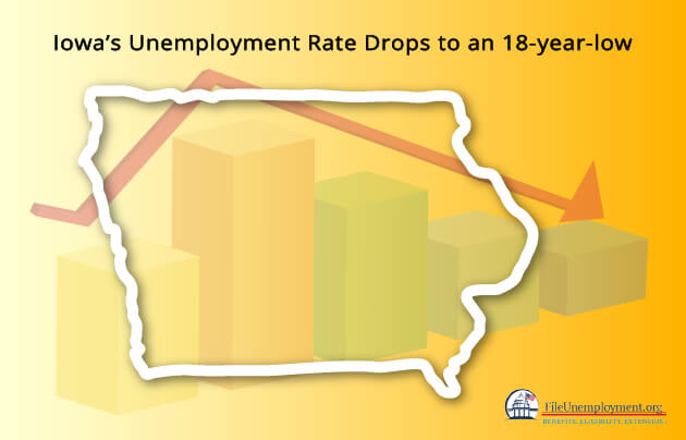 Iowa's Unemployment Rate Drops to an 18-year-low