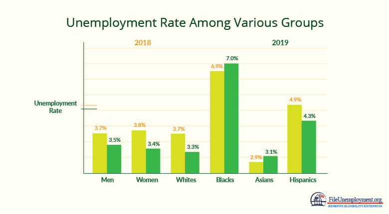 unemployment rate among various groups