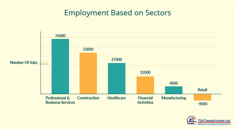 Employment Based on Sectors