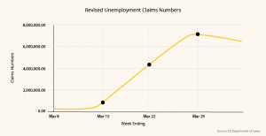 Revised unemployment claims number