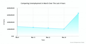 unemployment claims in march